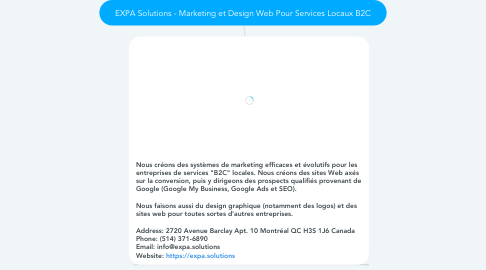 Mind Map: EXPA Solutions - Marketing et Design Web Pour Services Locaux B2C