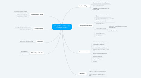 Mind Map: Navigation Systems for Exchange Students