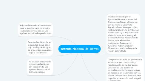 Mind Map: Instituto Nacional de Tierras