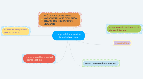 Mind Map: proposals for a solution to global warming
