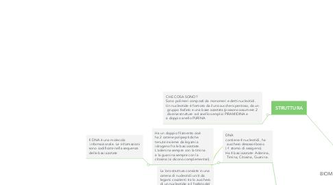Mind Map: BIOMOLECOLA degli acidi nucleici