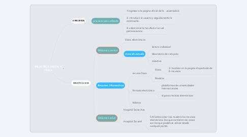 Mind Map: BIBLIOTECA DIGITAL Y FÍSICA