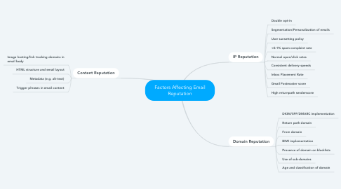Mind Map: Factors Affecting Email Reputation
