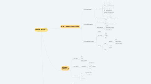 Mind Map: CENTRE EDUCATIU