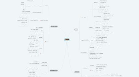 Mind Map: Yasmin