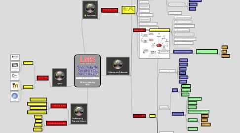 Mind Map: Mooc e-Learning 2013