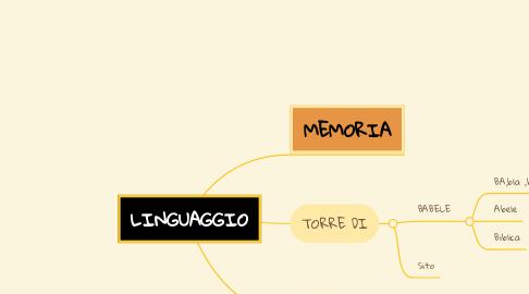 Mind Map: LINGUAGGIO
