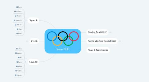 Mind Map: Team BGO