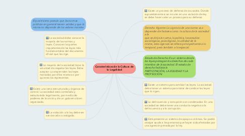 Mind Map: Caracteristicas de la Cultura de la Legalidad