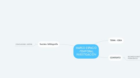 Mind Map: MARCO ESPACIO -TEMPORAL INVESTIGACIÓN