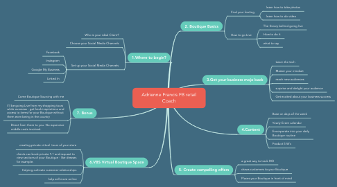 Mind Map: Online Business Boutique