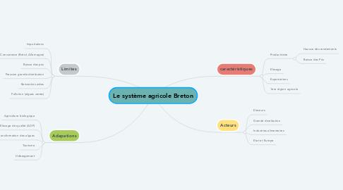 Mind Map: Le système agricole Breton