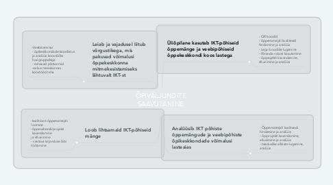 Mind Map: ÕPIVÄLJUNDITE SAAVUTAMINE