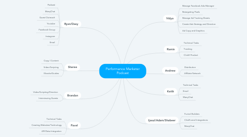 Mind Map: Performance Marketer Podcast