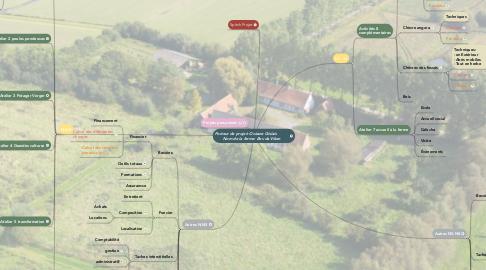 Mind Map: Porteur de projet: Océane Gislais           Nom de la ferme: Bev da Viken