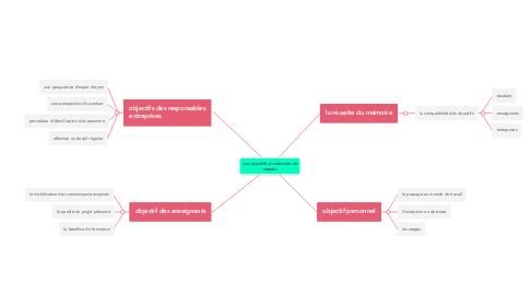 Mind Map: Les objectifs du mémoire de master