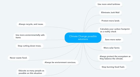 Mind Map: Climate Change possible solutions