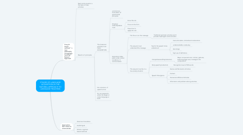 Mind Map: STAGES OF LANGUAGE ACQUISITION IN THE NATURAL APPROACH TO LANGUAGE TEACHING