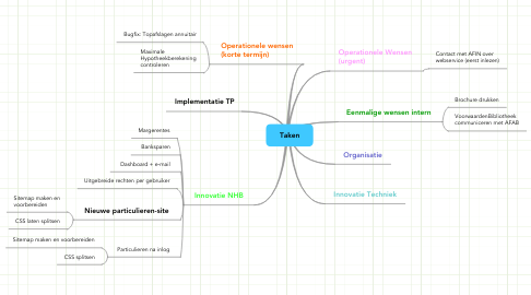 Mind Map: Taken