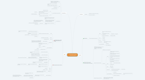 Mind Map: Is nationalism always a force for good