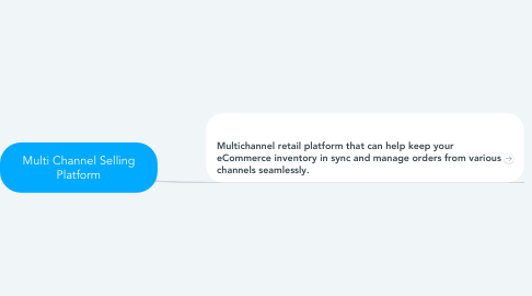 Mind Map: Multi Channel Selling Platform