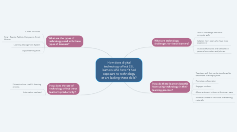Mind Map: How does digital technology affect ESL learners who haven't had exposure to technology or are lacking these skills?