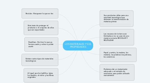 Mind Map: LOS MATERIALES Y SUS PROPIEDADES
