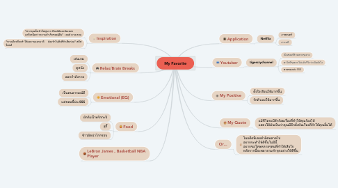 Mind Map: My Favorite