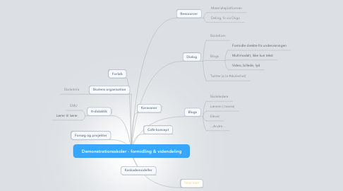 Mind Map: Demonstrationsskoler - formidling & videndeling