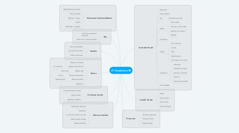 Mind Map: El feudalismo