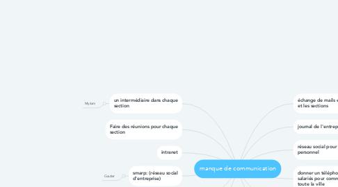 Mind Map: manque de communication