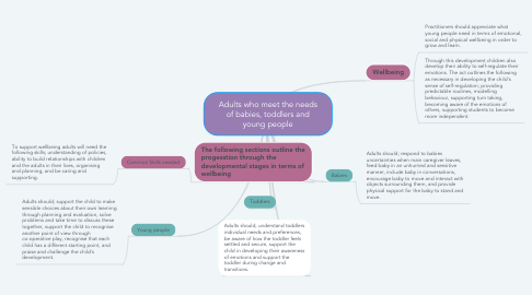 Mind Map: Adults who meet the needs of babies, toddlers and young people