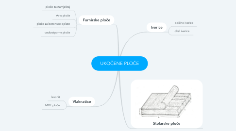 Mind Map: UKOČENE PLOČE