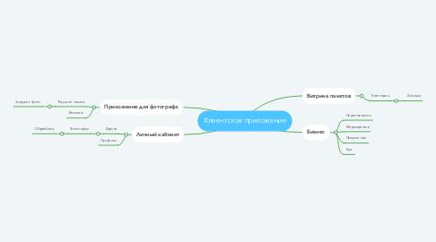 Mind Map: Клиентское приложение