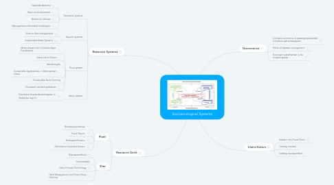 Mind Map: Socioecological Systems