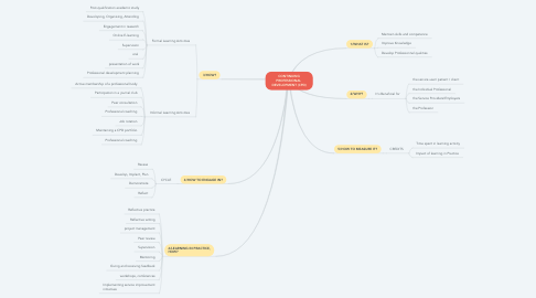 Mind Map: CONTINUING PROFESSIONAL  DEVELOPMENT (CPD)