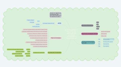 """Mind Map: PLAN ESTRATÉGICO DE LA POLICÍA NACIONAL DEL ECUADOR """"CONFIANZA Y TRANSPARENCIA"""""""