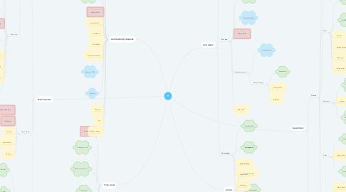 Mind Map: SF