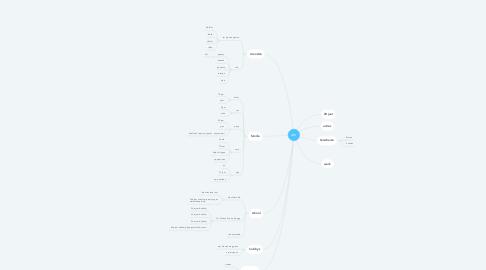 Mind Map: ian