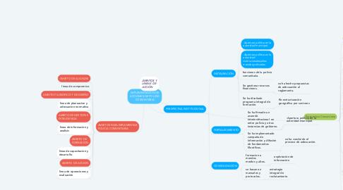 Mind Map: IMPLEMENTACÓN DE ACCIONES DE POLICÍA COMUNITARIA