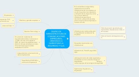 Mind Map: DISEÑO DE INFRAESTRUCTURA DE COMUNICACIONES EMPRESARIAL ORIENTADO A GARANTIZAR LA SEGURIDAD Y QoS.