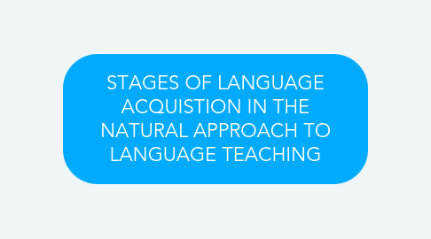 Mind Map: STAGES OF LANGUAGE ACQUISTION IN THE NATURAL APPROACH TO LANGUAGE TEACHING