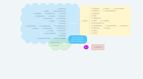 Mind Map: โครงงานคุณธรรม อัตลักษณ์เป้าหมาย โรงเรียนถนนหักพิทยาคม