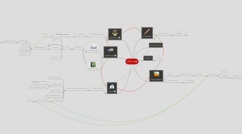 Mind Map: UNA.md