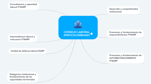 Mind Map: CONSEJO LABORAL AFROCOLOMBIANO