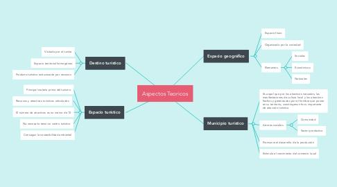 Mind Map: Aspectos Teoricos