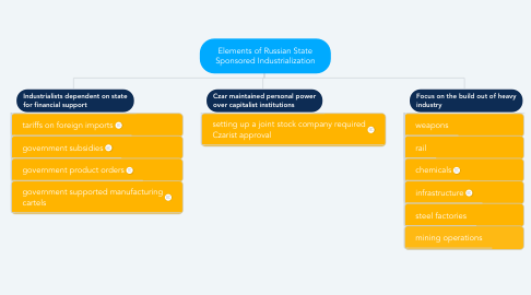 Mind Map: Elements of Russian State Sponsored Industrialization