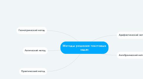 Mind Map: Методы решения текстовых задач