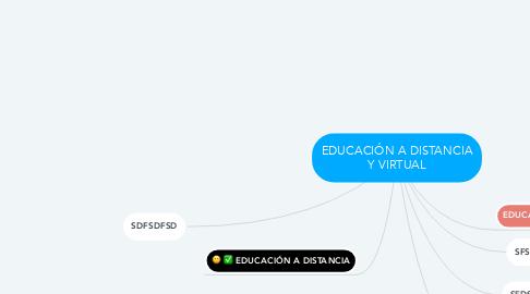 Mind Map: EDUCACIÓN A DISTANCIA Y VIRTUAL