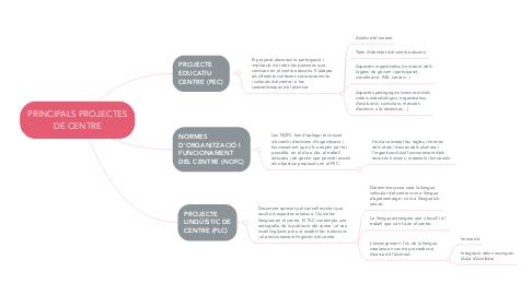 Mind Map: PRINCIPALS PROJECTES DE CENTRE